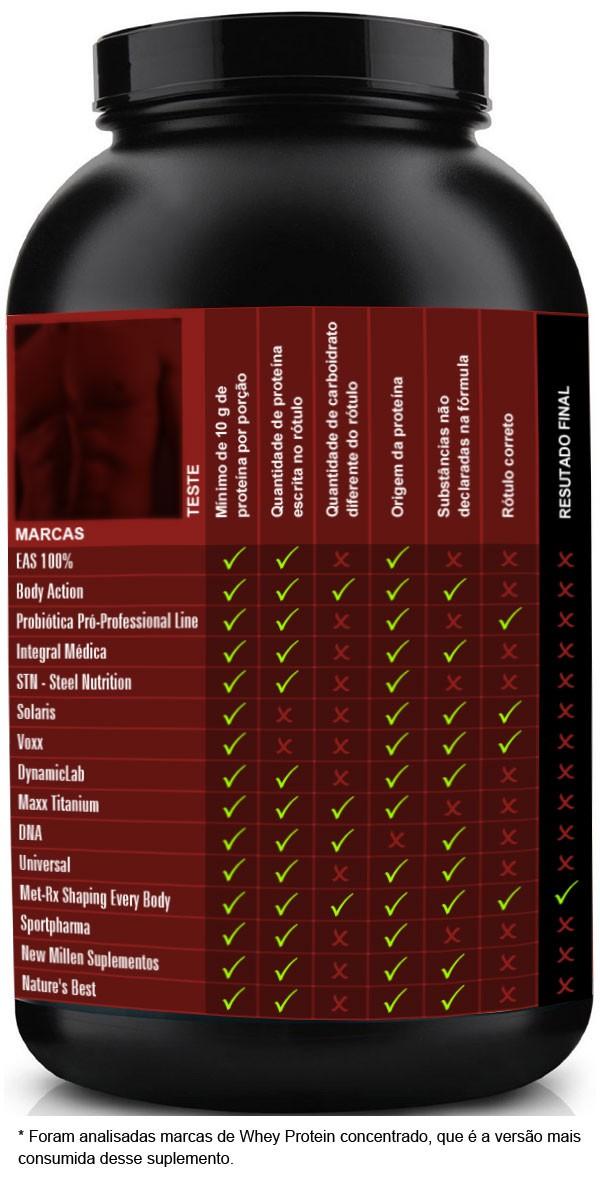 INMETRO testa whey protein