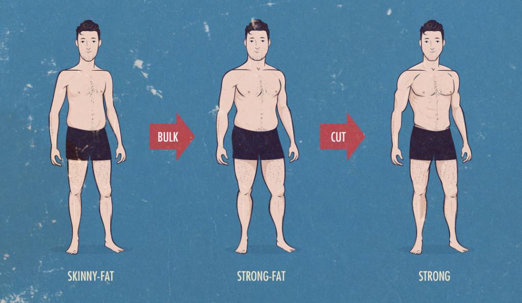 quando o falso-magro ganha massa muscular primeiro